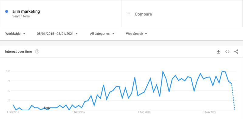 Interés en la IA para el marketing