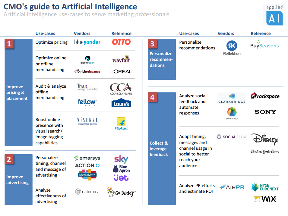 CMO's guide to Artificial Intelligence