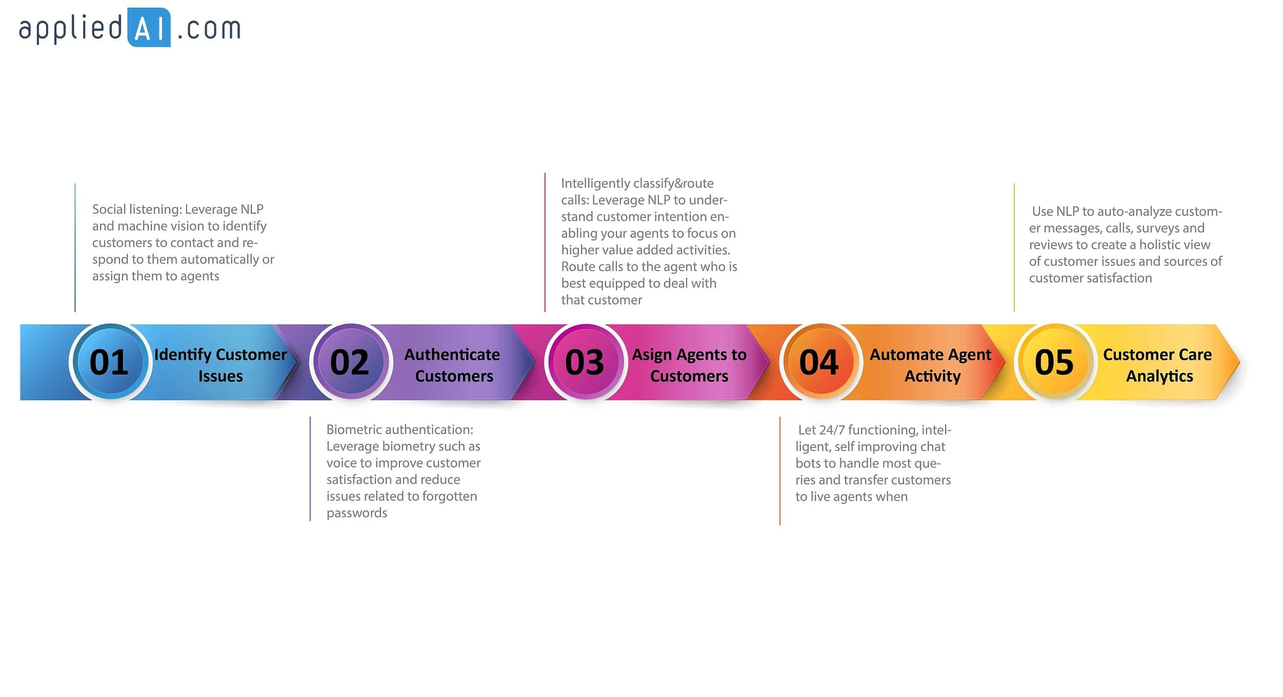 Top 5 primary customer service activities sorted according to their position in the customer lifecycle