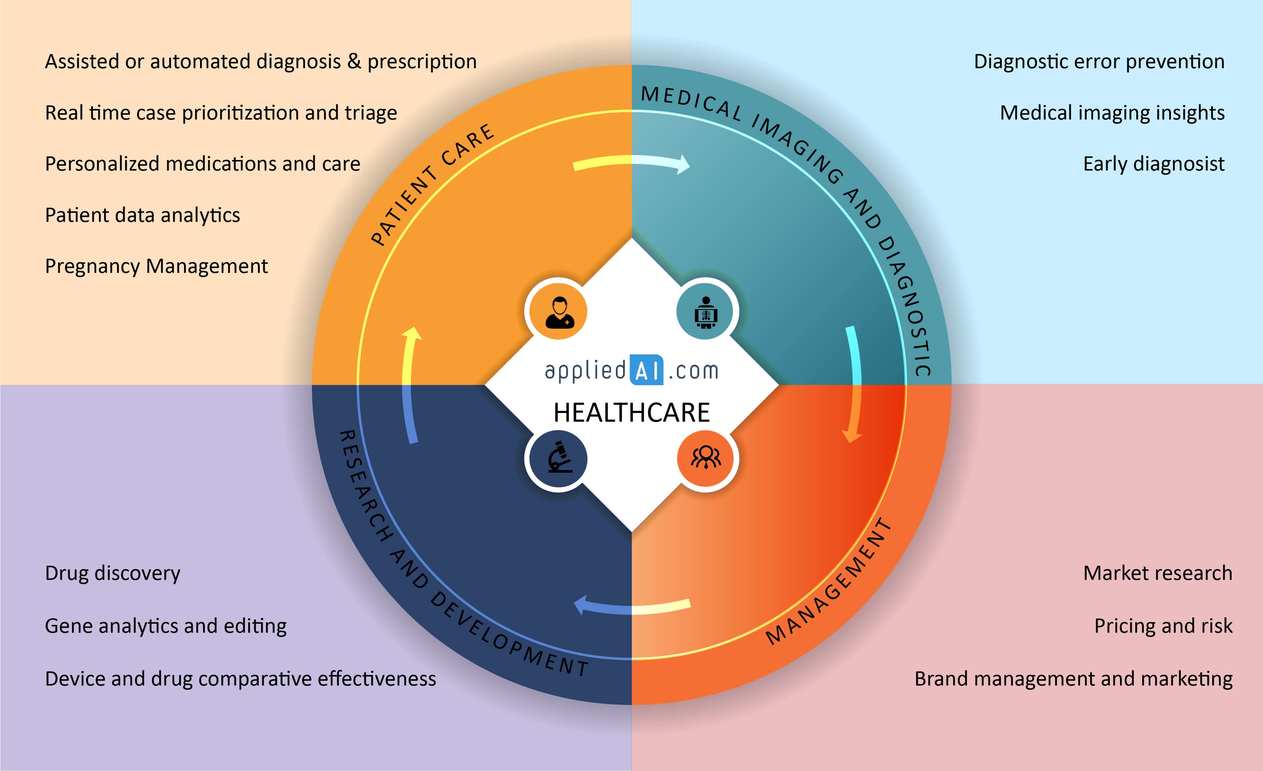 AI usecases/application areas in healthcare