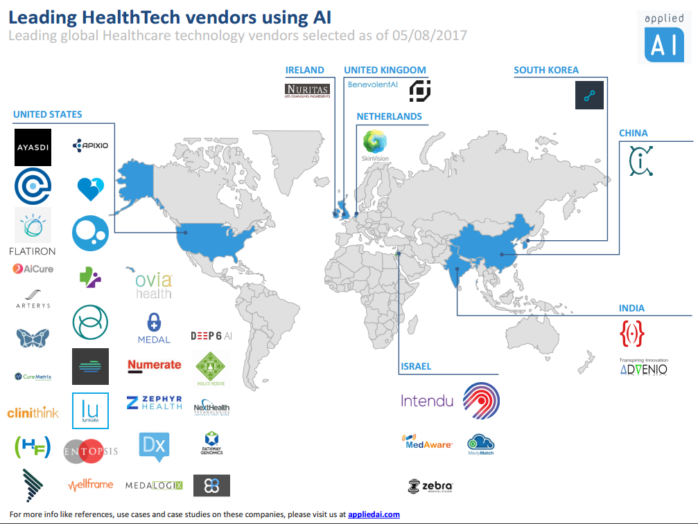 global healthtech vendors
