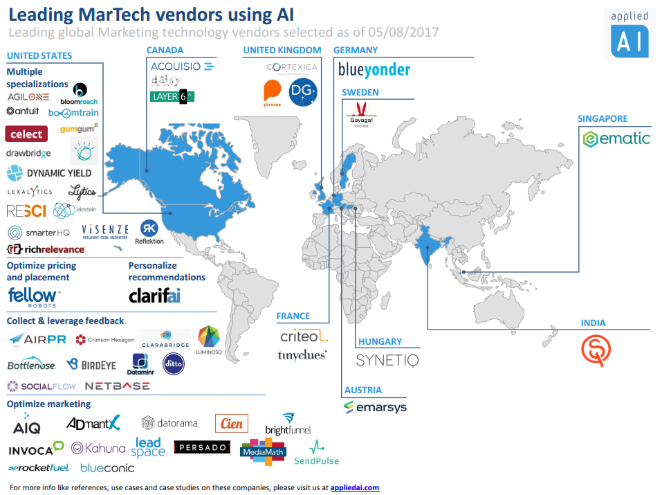 Leading global marketing technology vendors