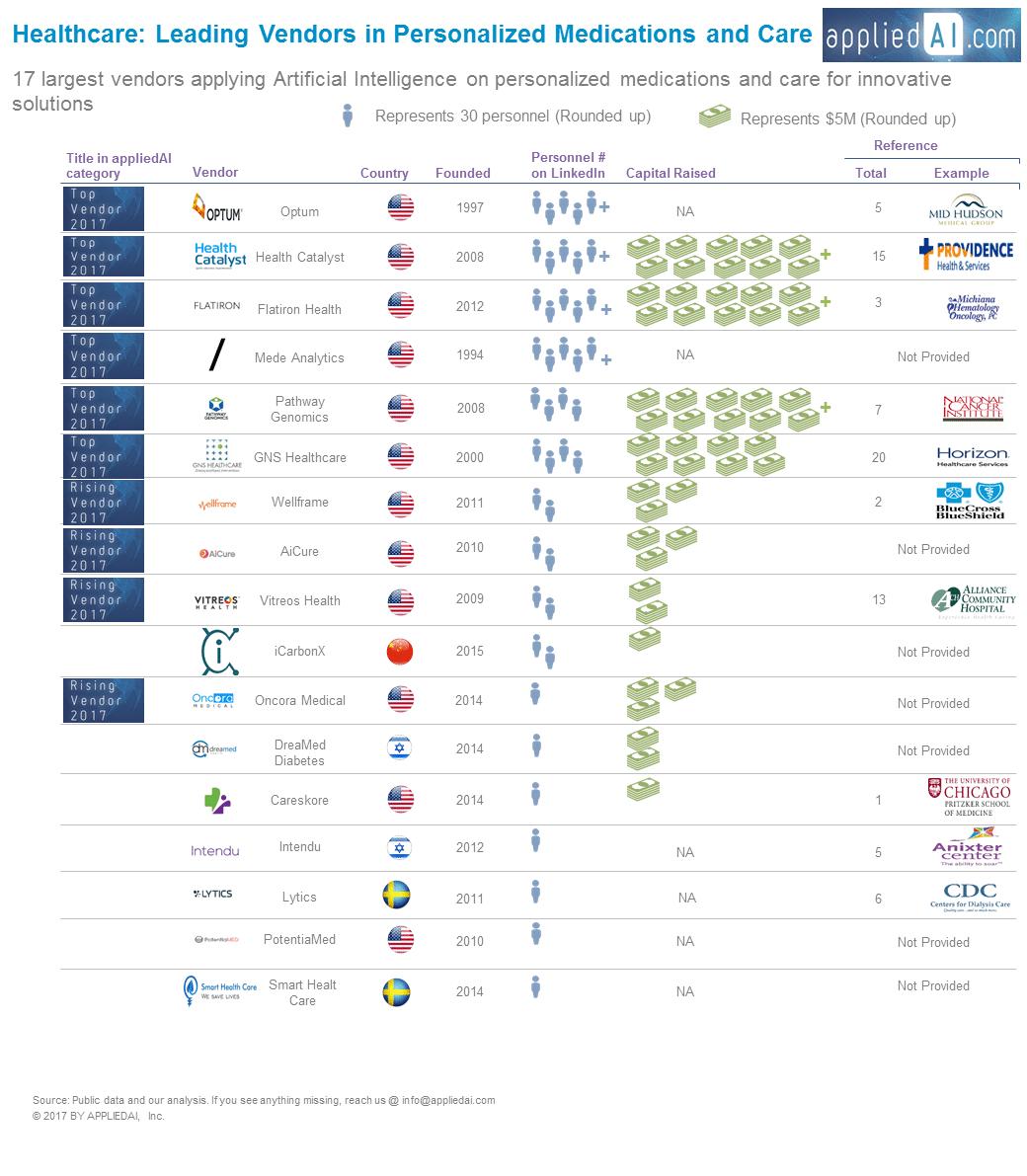 43 healthcare vendors using AI [2019 update]