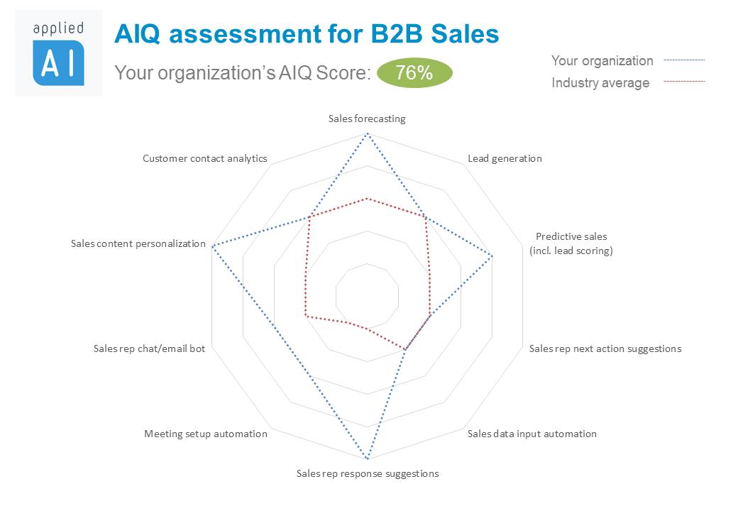 AIQ B2B sales benchmark