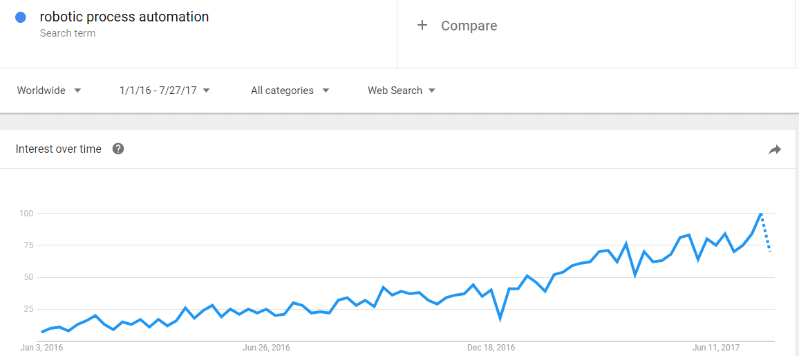 Interest in RPA has peaked in the last 1.5 years