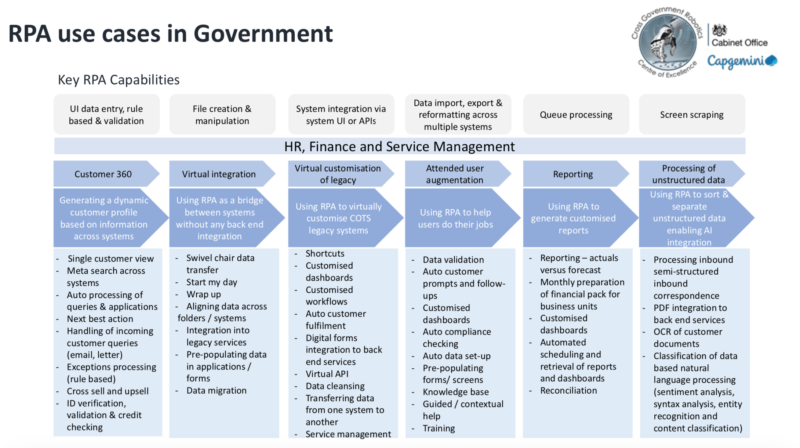 Application and use cases of RPA in Government