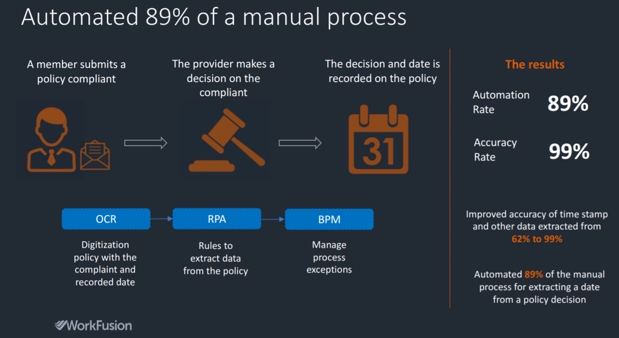 Workfusion automated 89% of appeals handling