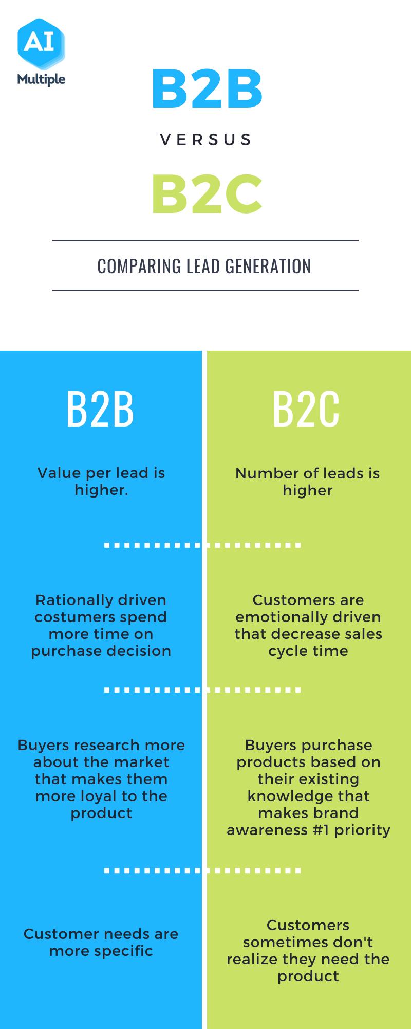 B2B vs B2B marketing/ lead generation/ sales