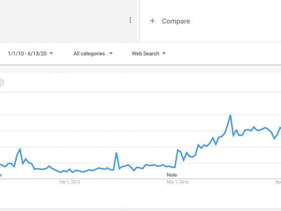 Google searches on chatbots surged since 2016