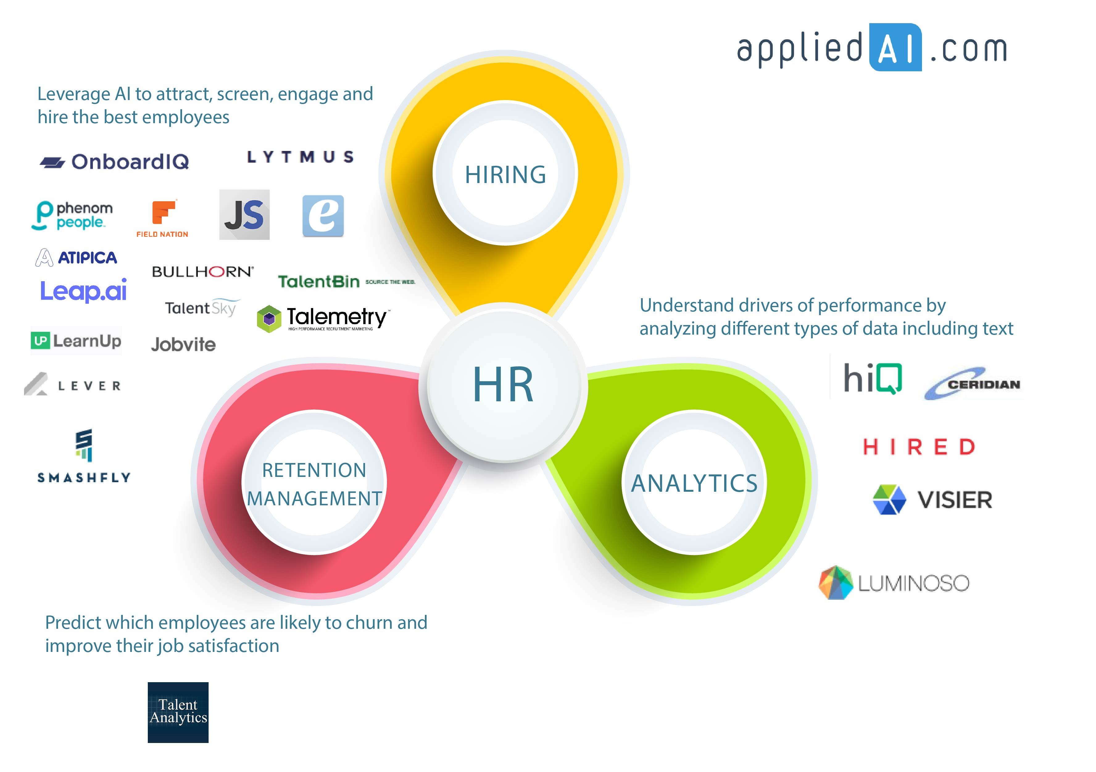 AI is used in hiring, analytics and churn management in HR