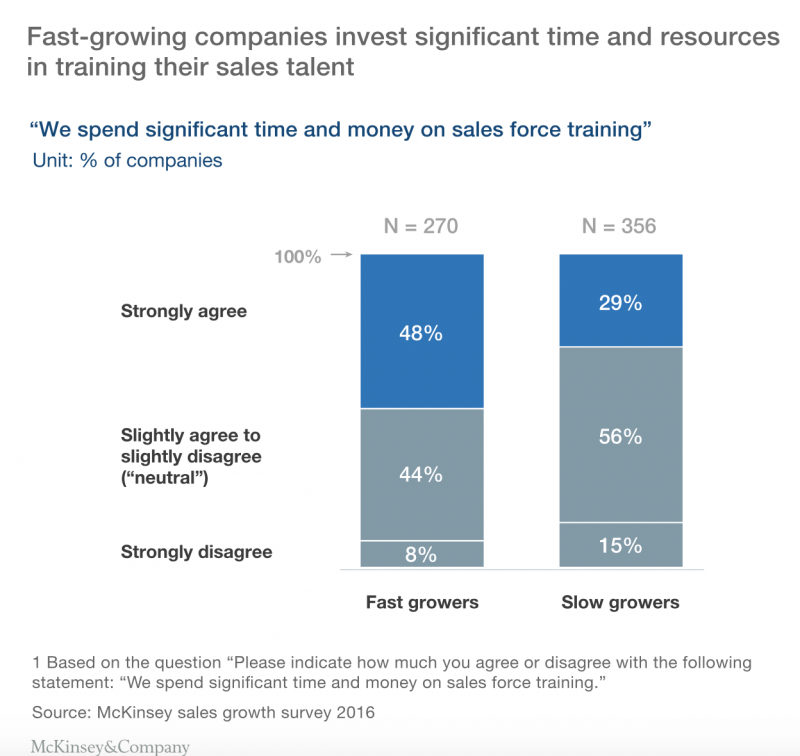 Fast growing companies invest more itime and money on training sales talent