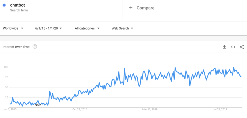 Chatbot popularity increased until 2017 and started stagnating after that
