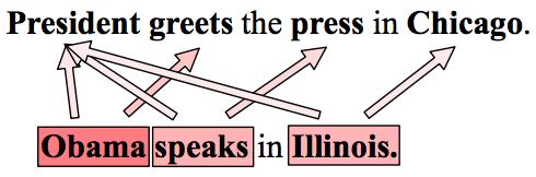 Two equivalent sentences