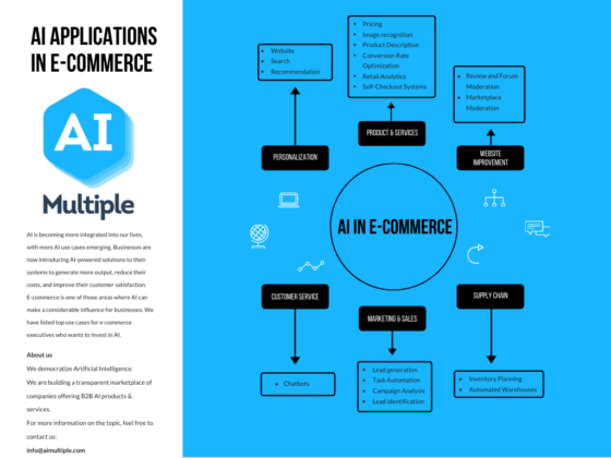 AIMultiple presents top AI applications in eCommerce industry