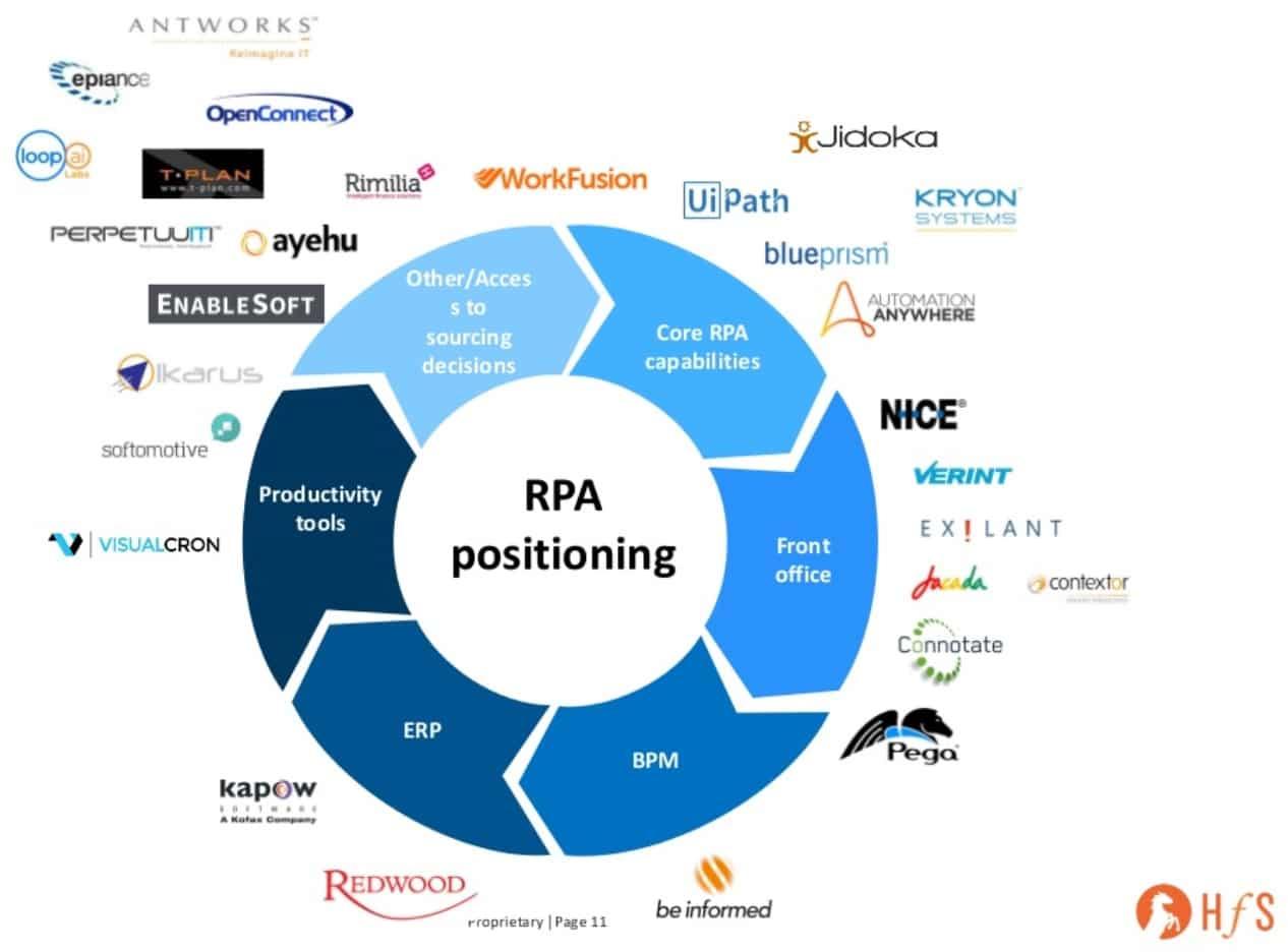 All 52 RPA Software Tools & Vendors: Sortable List [2019]