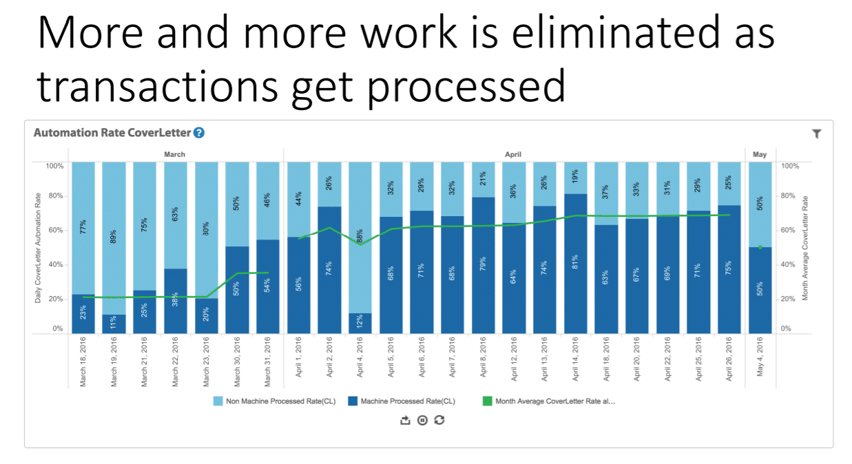 WorkFusion shows how level of automation of a process increases over time as bots learn the process in more detail.