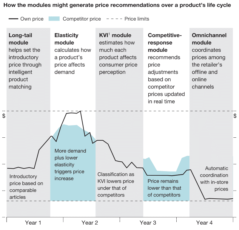 Price recommendations over a product's life cycle