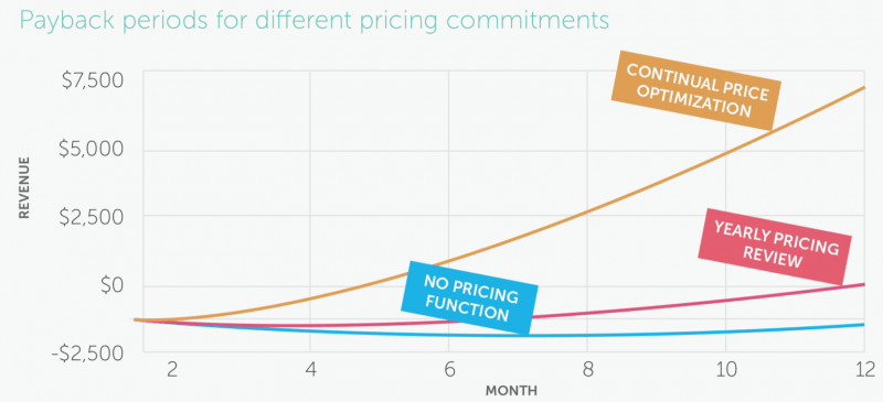 Graph of payback periods for different pricing strategies