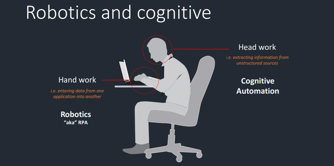 Definition of cognitive automation