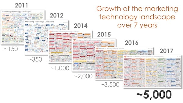 Martech tools increased from 150 to 5000 in last 6 years