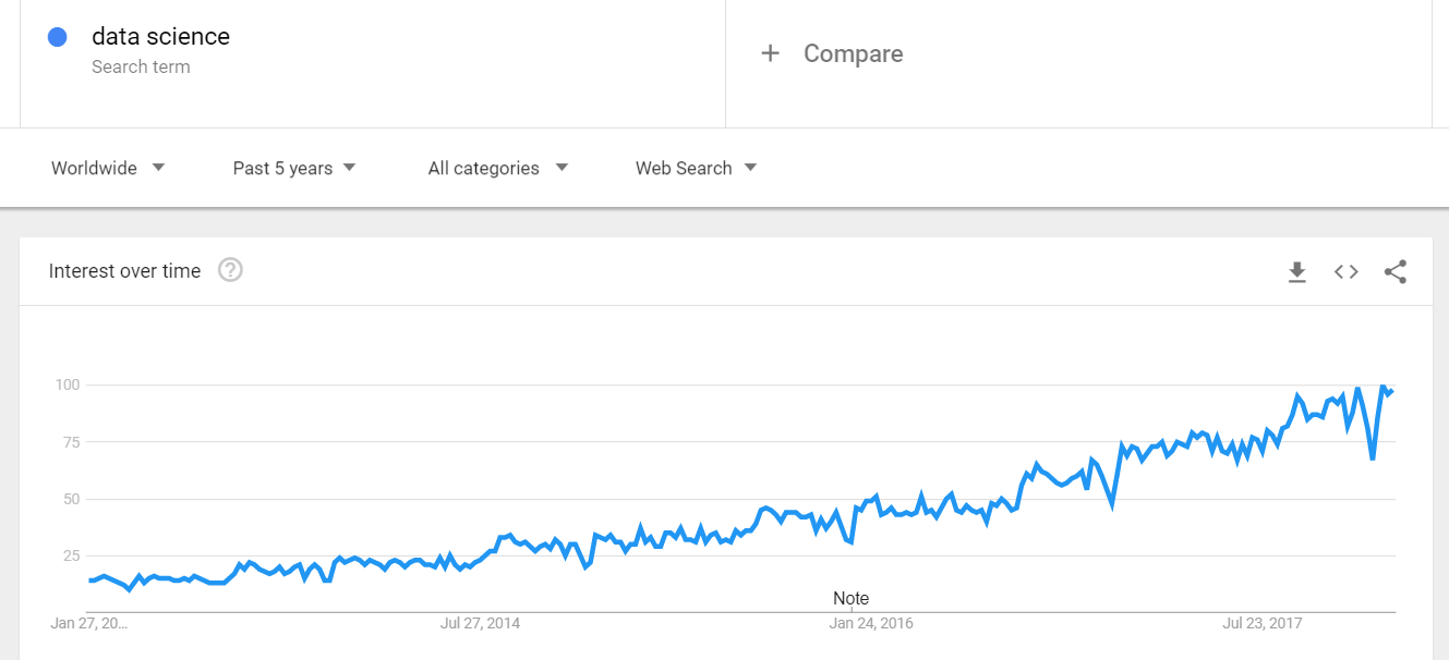 Graph of Google search trends on data science