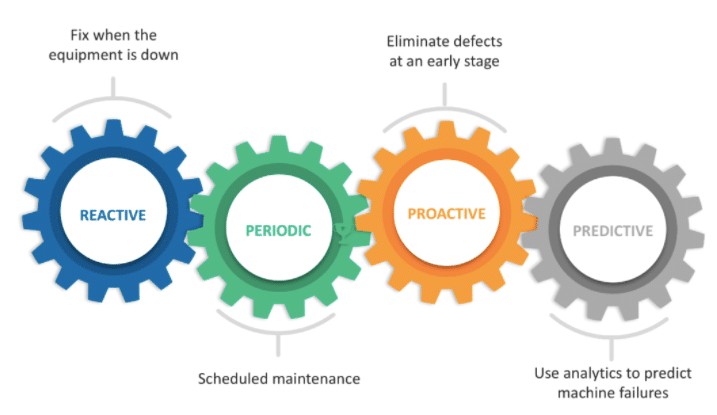 In-depth Guide to Predictive Maintenance Tools [2019 update]