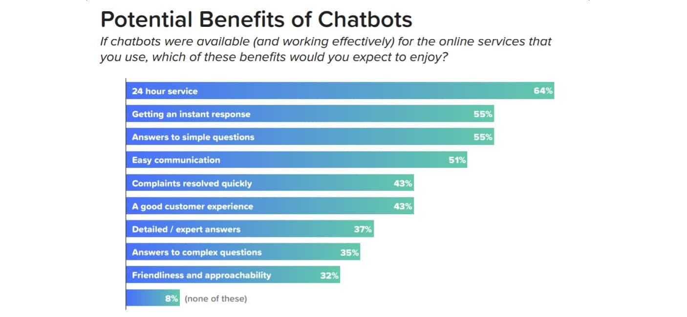 Benefits of using chatbots in marketing.