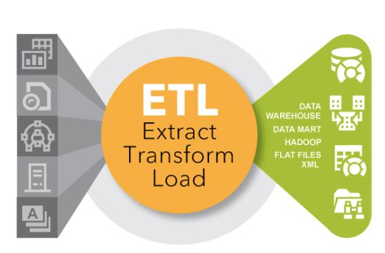 ETL: Preparing Data for Analysis