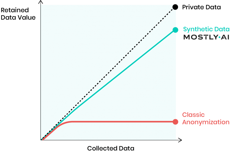 An illustration that shows how mostly.AI synthetic data platform is preserving data utility