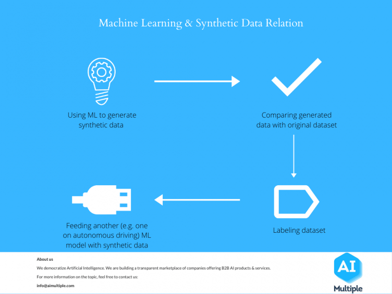 An illustration that explains the relation between machine learning and synthetic data