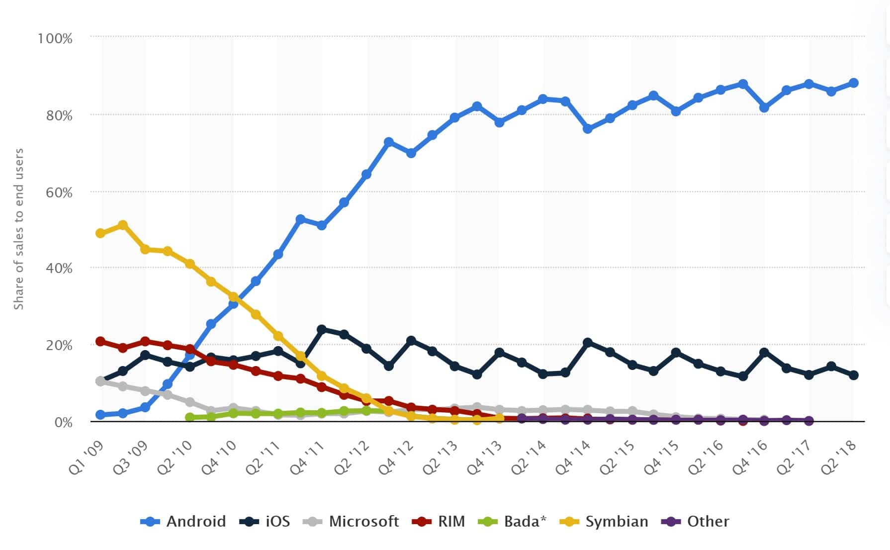 Android market share exceeed iOS rapidly