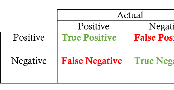 Demonstrates the 4 possible categories of results of a model: True positive, false positive, true negative, false negative