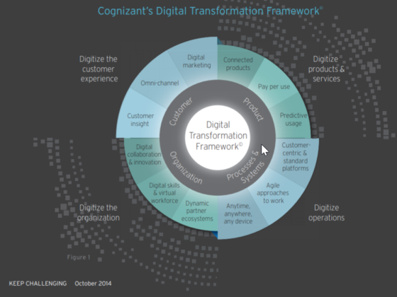 Explains digital transformation framework