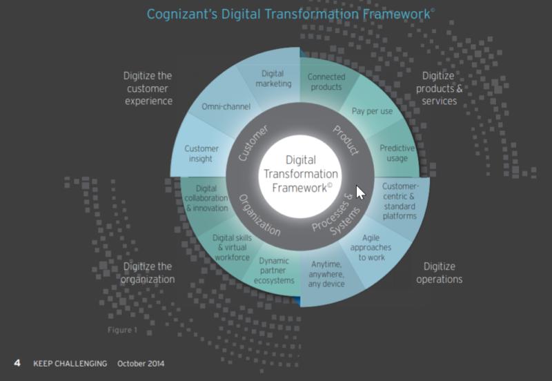 Explains digital transformation framework