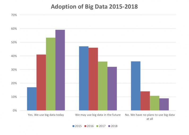More organizations are adopting Big Data over years