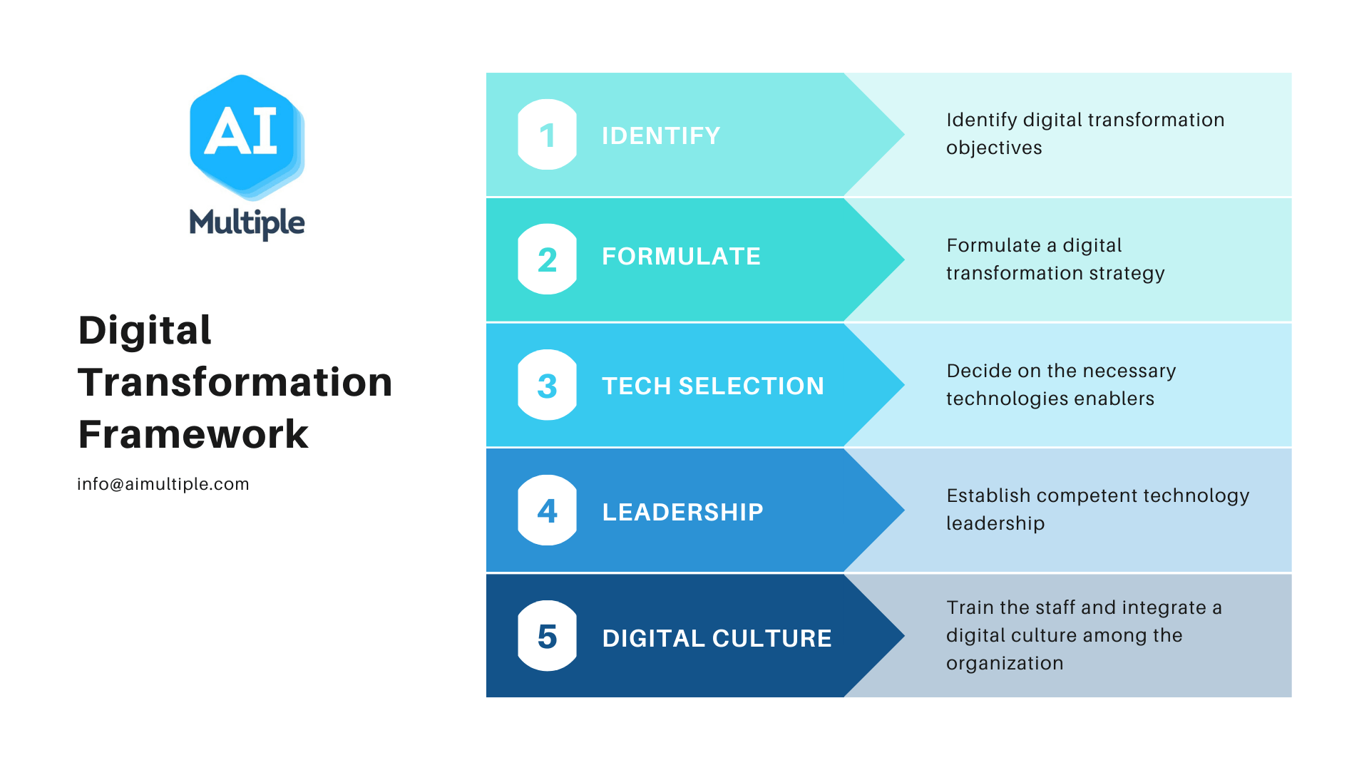 Digital Transformation Frameworks from Top Consulting Firms
