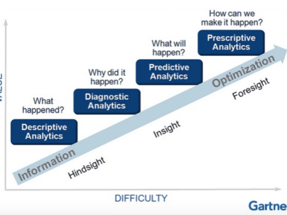 An illustration of analytics' evolution