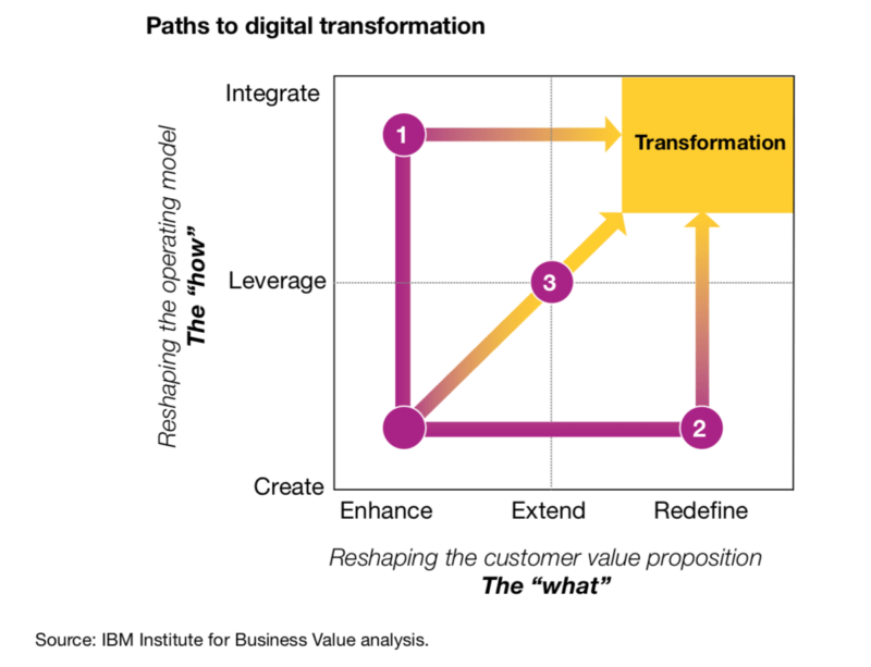 IBM's digital transformation strategy formulation