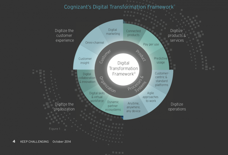 Digital transformation framework includes customers, organization, operations and products&services.