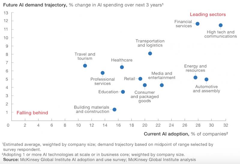 AI Adoption Industry Breakdown