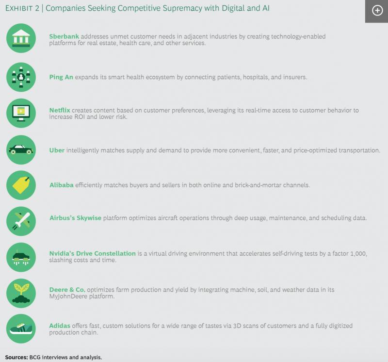 BCG AI/Digital transformation case studies