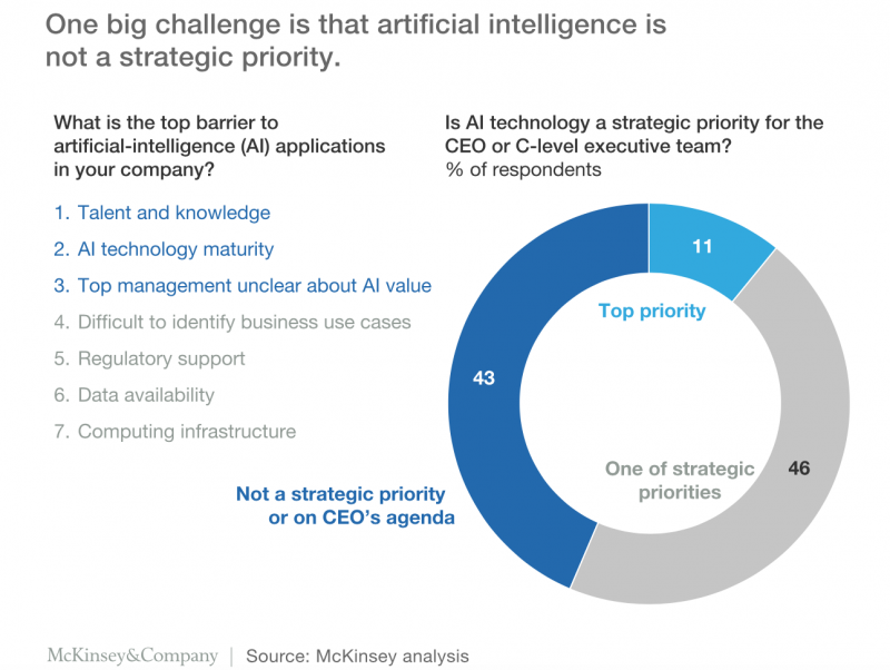 Challenges of artificial intelligence