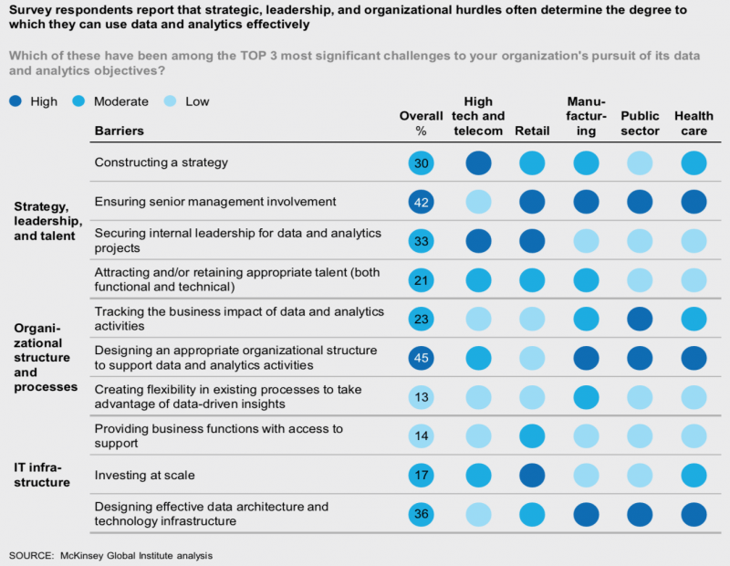 Challenges organizations face while trying to use data and analytics effectively