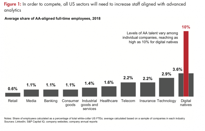 Average share of analytics talent in different industries