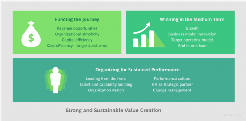 BCG digital transformation framework