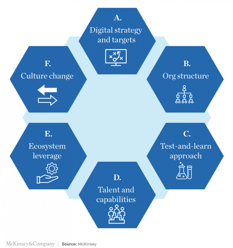 Mckinsey digital transformation framework in 6 steps