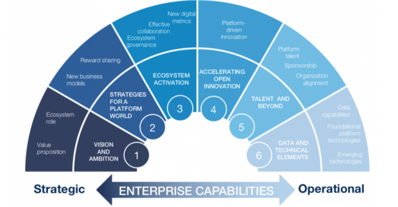 Accenture digital transformation framework from strategic to operational