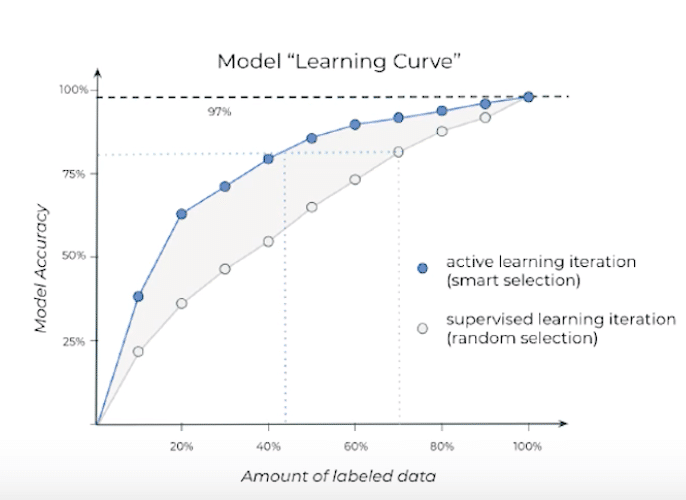 When organizations use active learning iteration while labeling data for AI, model accuracy is higher compared to supervised learning when amount of labeled data is lower