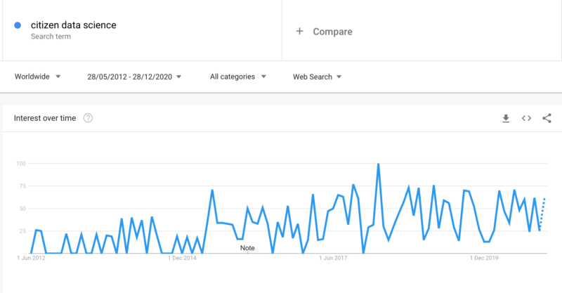 interest in citizen data science tripled over 8 years