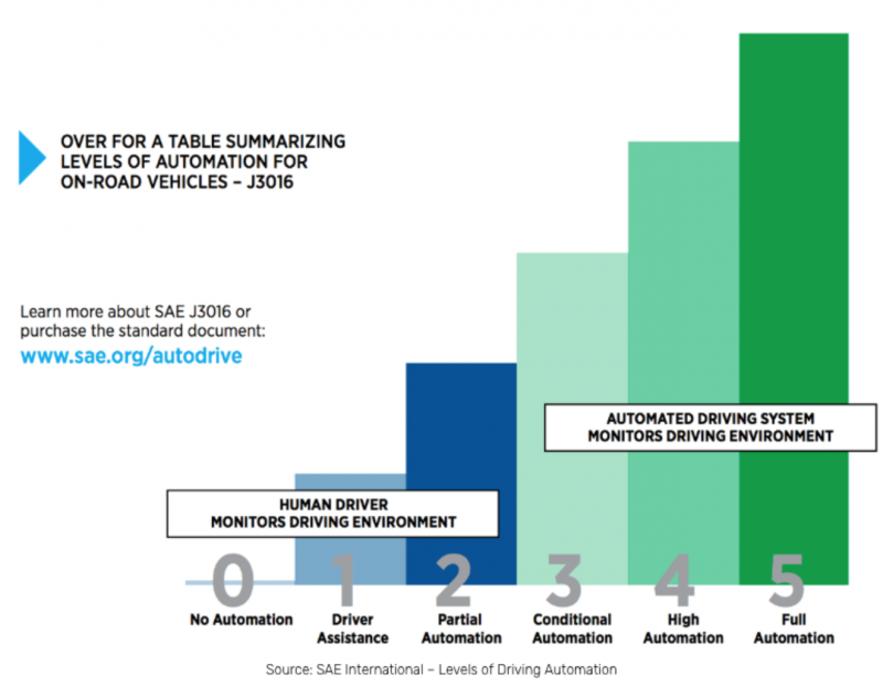 Levels of driving automation: human-assisted vs automated